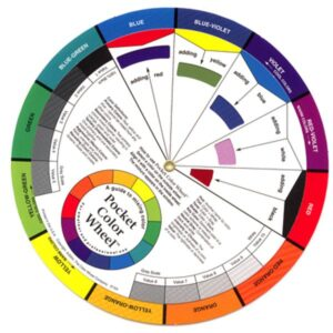 Mixing Colour Wheel
